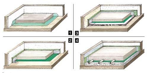 Базовые варианты конструкции наливных полов.