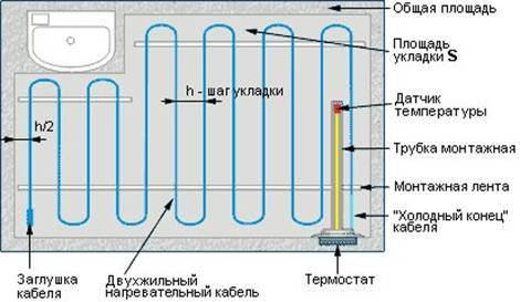 Длина кабеля зависит и от шага укладки