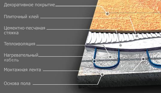Элементы конструкции пирога