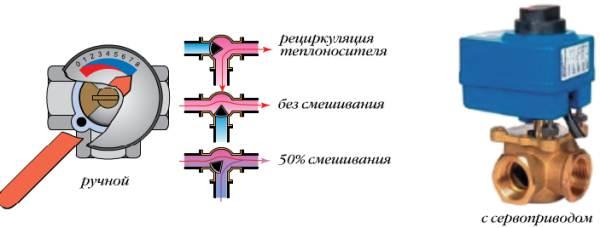 Функции трёхходового крана