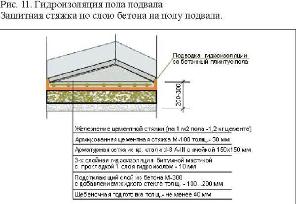 Гидроизоляция настила подвального помещения.