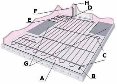 Главная заповедь при обеспечении надёжного тепла – создание многослойной структуры, когда электрический подогрев пола своими руками становится лишь частью всей конструкции пола (см. описание в тексте)
