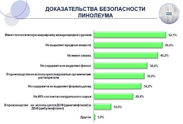 График экологической безопасности для бытовых линолеумов, показывающий процентное соотношение вероятности качества по определенным признакам