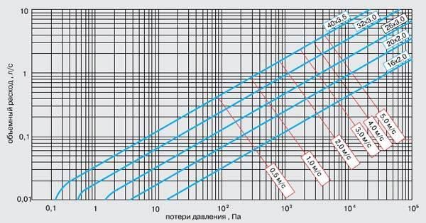 График потери давления в контуре