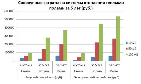 График сравнения затрат на установку и использование водяного и электрического теплого пола за 5 лет