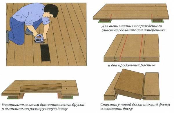 Инструкция по ремонту пола