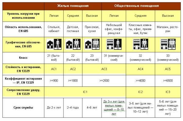 Как мы видим в таблице, использования разных классов линолеума, по стандарту ЕС EN 686, даже нет такой позиции в графе области использования, как ванная комната.