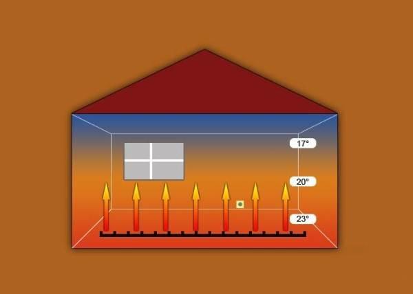 Как распространяется тепло в доме снизу вверх