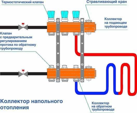 Коллектор напольного отопления