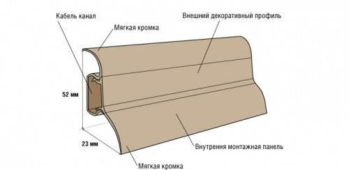 Поливинилхлоридный плинтус: характеристики и технология установки