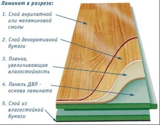 Ламинированная панель в разрезе