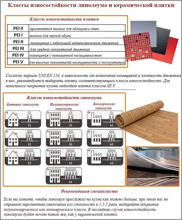 Сравнение плитки и линолеума