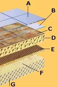 Линолеум на вспененной основе имеет уже 7 слоёв, что является прекрасной защитой от образования волн (описание слоёв см. в тексте)