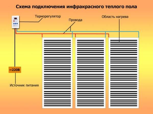 На данном схематичном фото вы можете увидеть, как должна выглядеть схема подключения пленочного пола