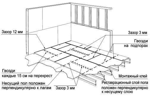 Деревянный пол на лагах – особенности выбора материала и монтажа