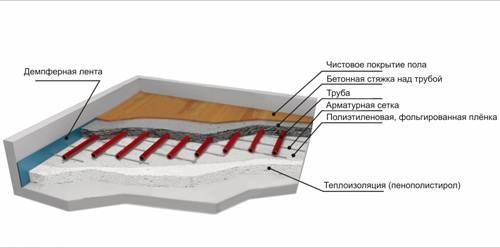 На фото показан пирог укладки слоев