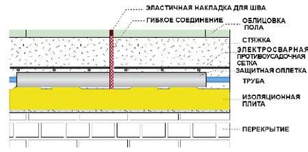 На фото показана схема деформационных швов