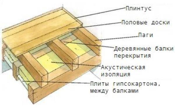 На фото показана схема монтажа
