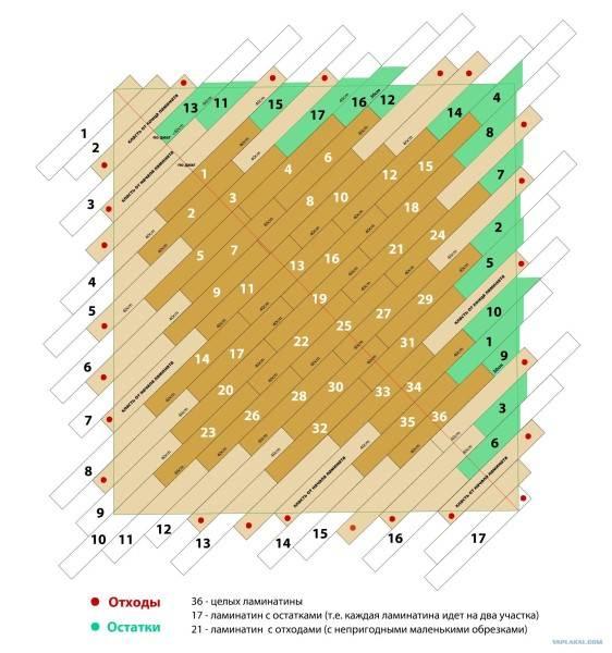 На фото показана схема укладки по диагонали