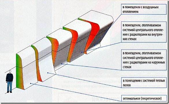 На фото показано распределение температуры по высоте в зависимости от типа отопления