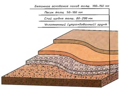 На фото представлен «пирог» бетонного основания