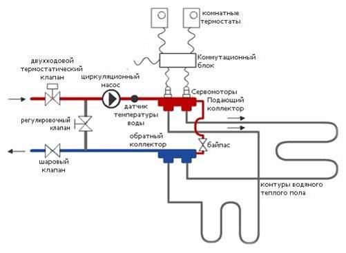 На фото представлена схема подключения трехходового смесительного клапана теплого пола