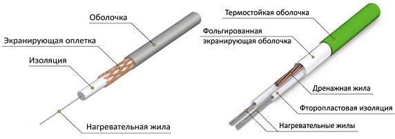 На рисунке показано строение нагревательных кабелей двух типов.