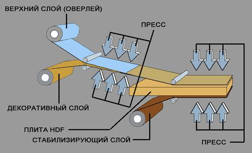 На рисунке продемонстрирован процесс изготовления напольного покрытия путем прессования