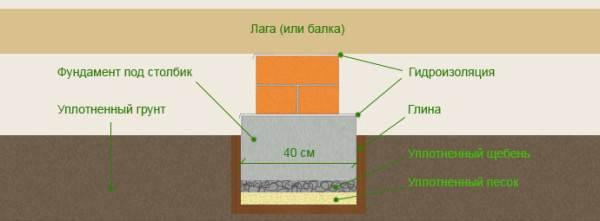 На схеме изображена структура, характерная для всех подобных покрытий.
