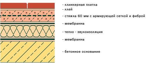 На схеме показана примерная структура.