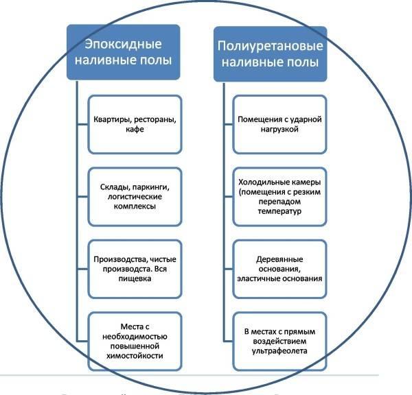 Наглядная схема применения эпоксидных и полиуретановых изделий.
