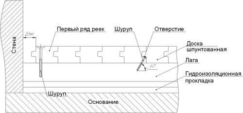 Наглядная схема сборки данного покрытия.