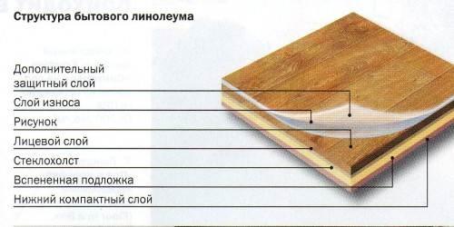 Наглядное изображение, показывающее структуру бытового линолеума