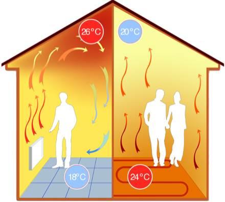 Направления тепловых потоков при классическом отоплении (слева) и при использовании тёплых полов (справа)