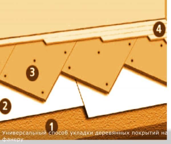 Обычная схема укладки различных деревянных напольных покрытий по фанере: 1 - основа; 2 - подложка; 3 – фанера влагостойкая; 4 – деревянное покрытие: штучный, щитовой паркет, паркетная доска, пробка, массив.