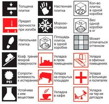 Основные символы маркировки.