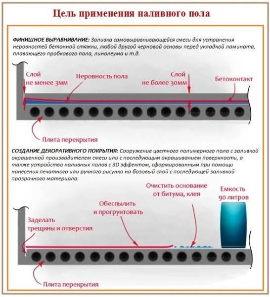 Основные цели применения покрытия.