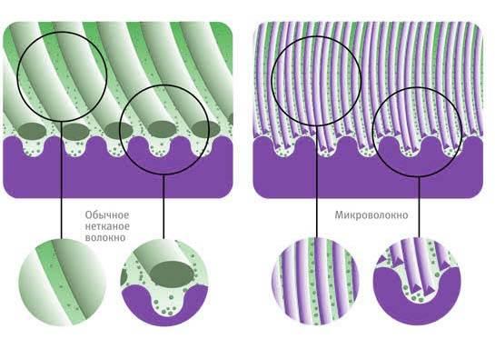 Отличие волокон