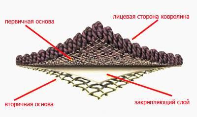 Отображается строение ковролина.