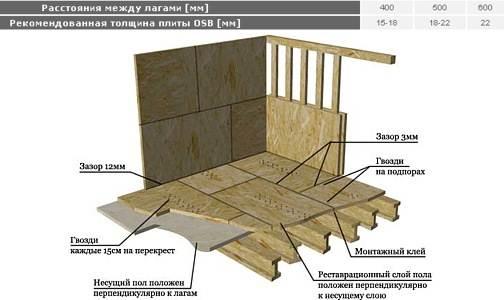 Правила укладки листов просты и понятны из схемы.