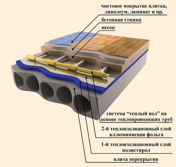 Правильная схема укладки водяного обогрева