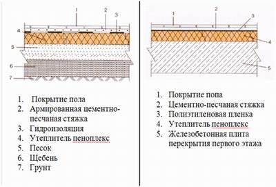 Правильный пирог стяжки с утеплением по грунту и на бетонной плите