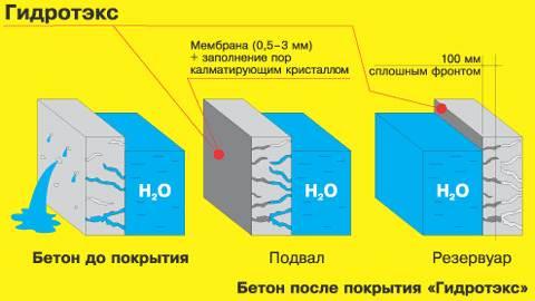 Пример действия проникающей изоляции Гидротэекс показан на фото