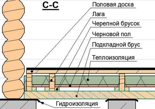 Пример конструкции с дополнительной теплоизоляцией.