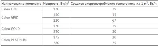 Пример расхода энергии различных моделей
