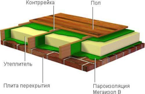 Пример устройства пола