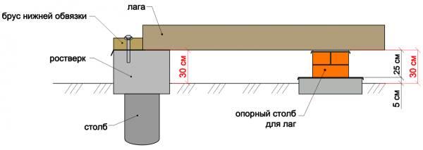 Примерные размеры опорных столбов.