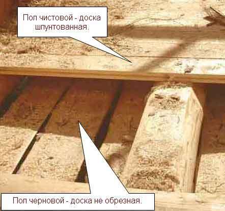 Пространство между чистовым и черновым полом может быть использовано для укладки теплоизоляционного материала.