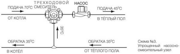 Процесс работы насосно-смесительного узла
