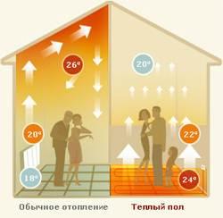 Распределение теплого воздуха при разных системах отопления